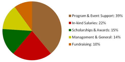 UDC Foundation Inc Expenses as at FY2007